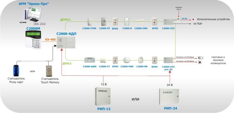 Рисунок 7. Адресная система охранной сигнализации