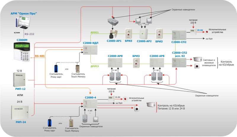 Рисунок 8. Комбинированная система охранной сигнализации
