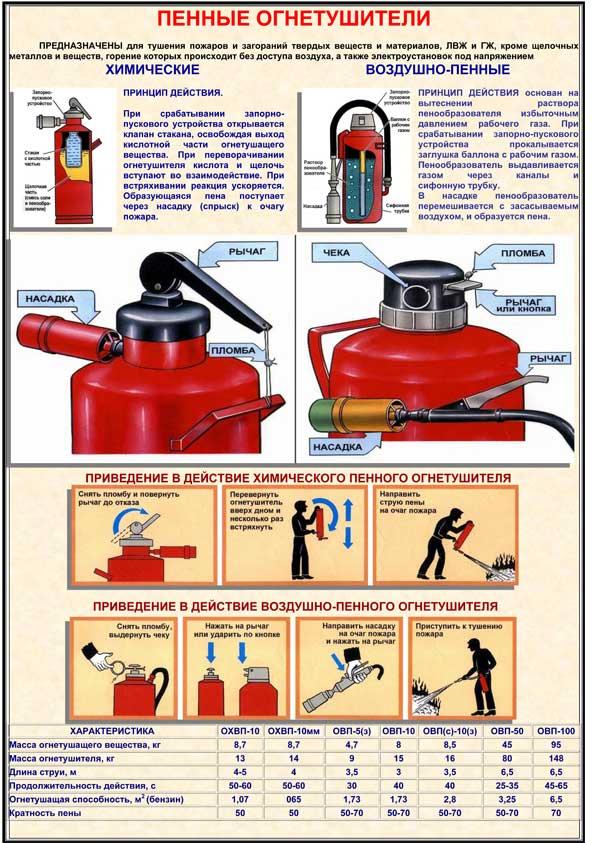 Плакат Пенные огнетушители