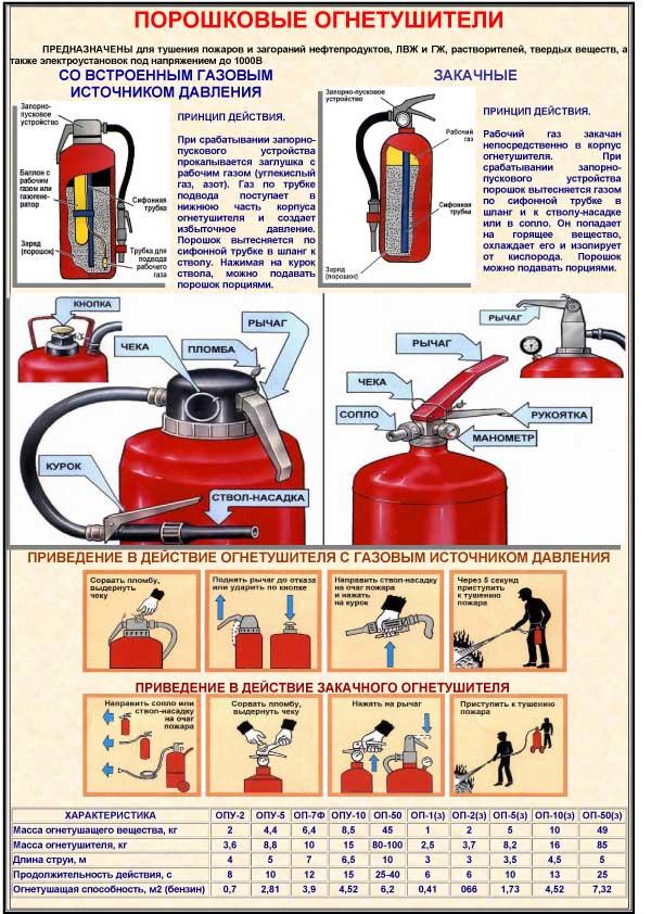 Инструкция по применению и техобслуживанию огнетушителей
