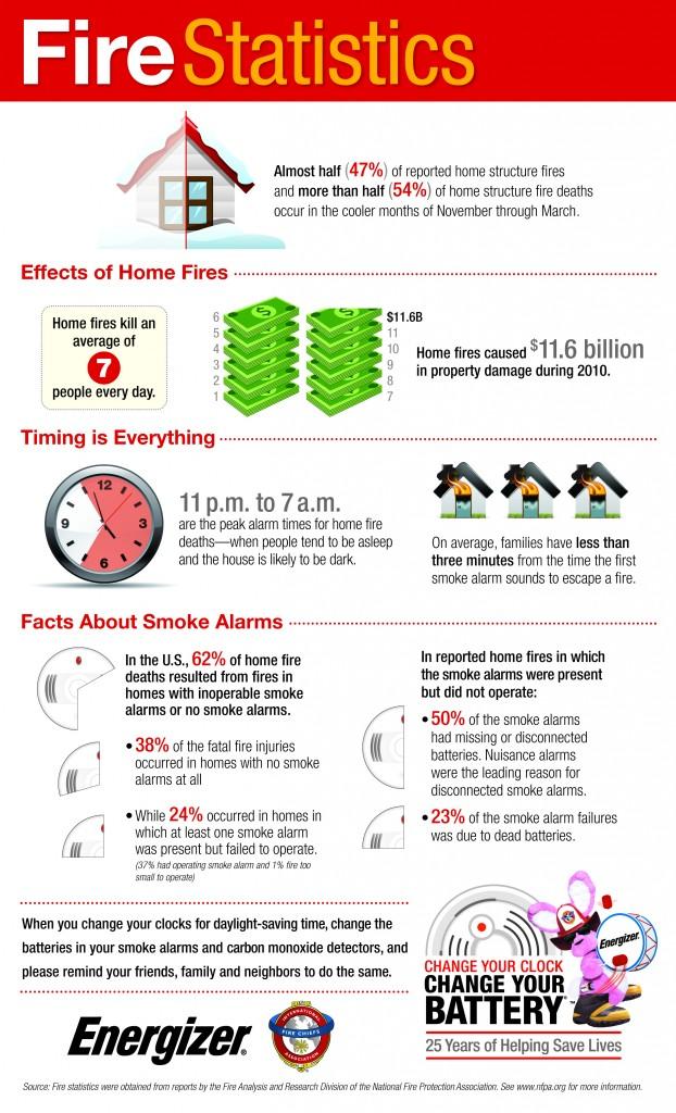 Пожарная статистика