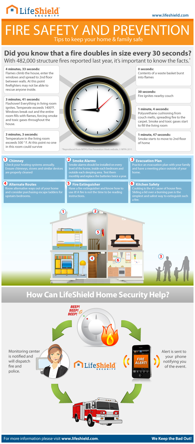 Пожарная безопасность для дома и семьи