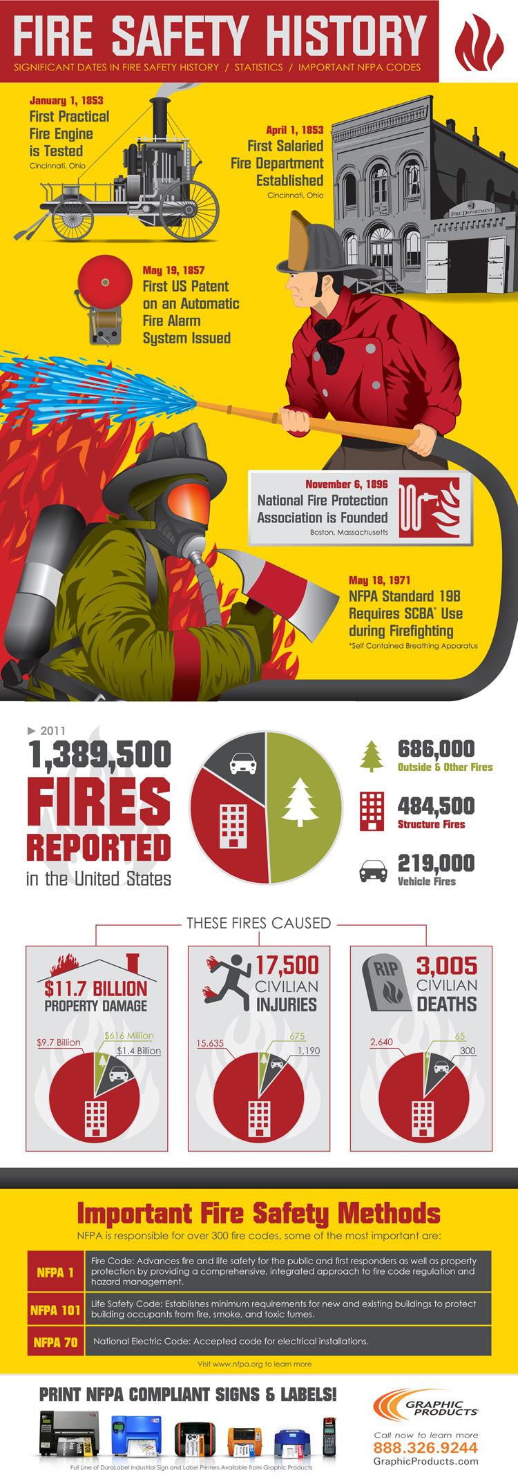История противопожарной защиты