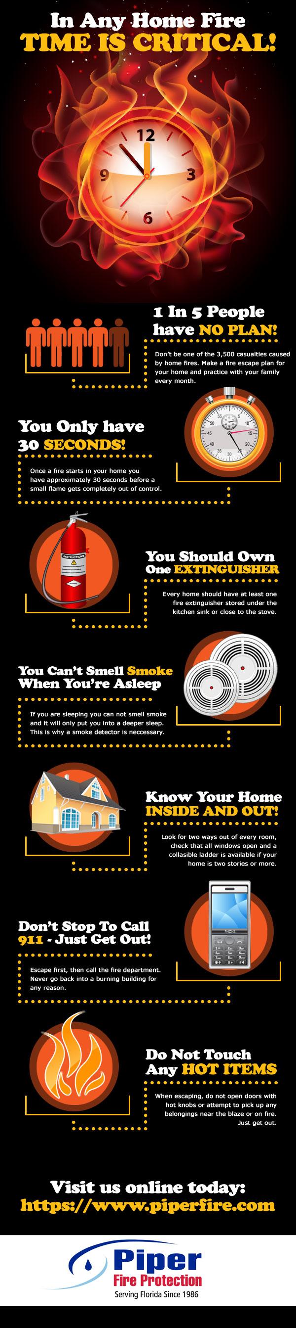 При любом пожаре в доме - время очень критично!
