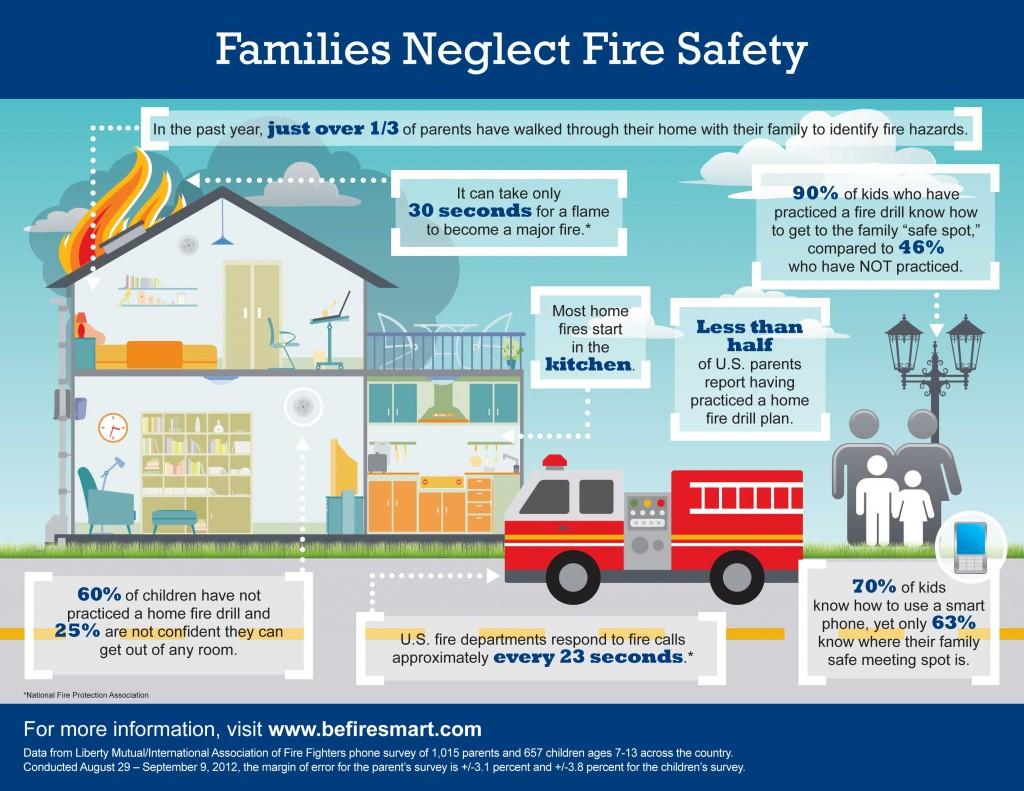 Семьи пренебрегают пожарной безопасностью