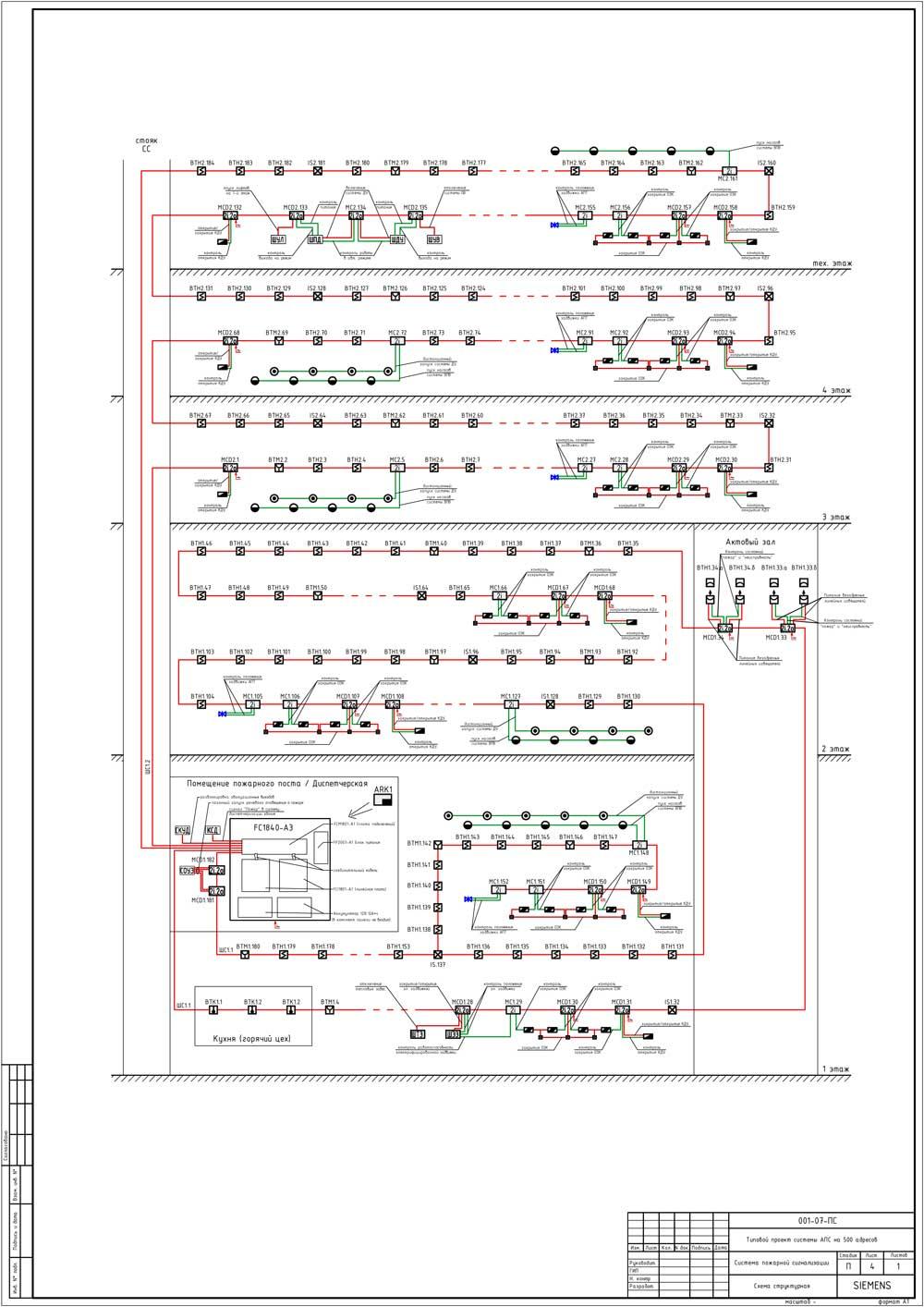 Структурная схема пожарной сигнализации