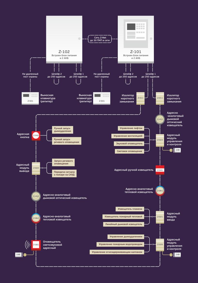 Структура адресно-аналоговой системы пожарной сигнализации Z-Line