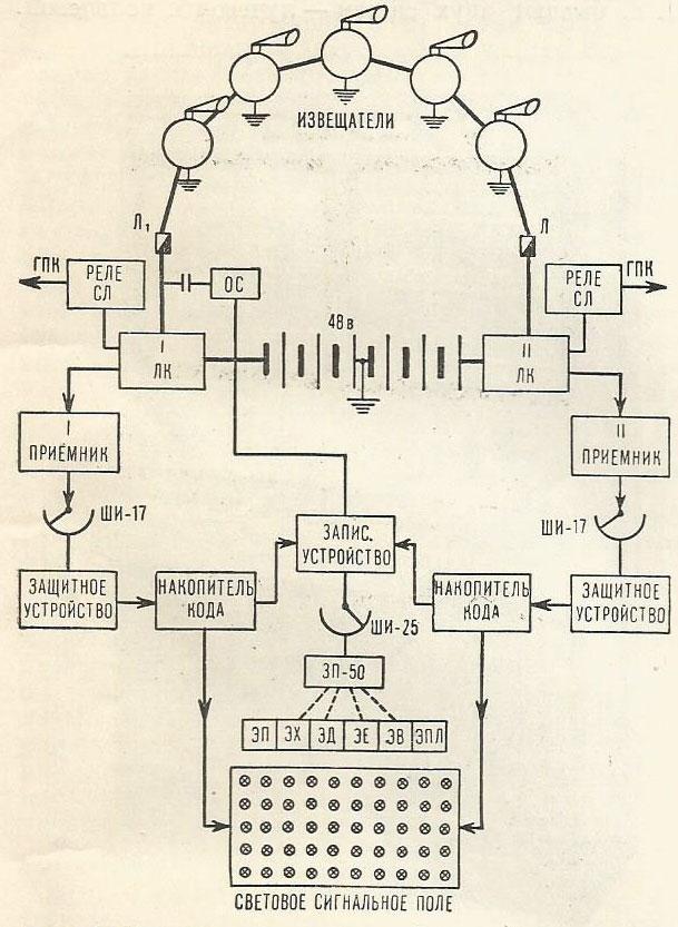 Рис. 4. Скелетная схема пожарной сигнализации кольцевой системы на 50 увещателей