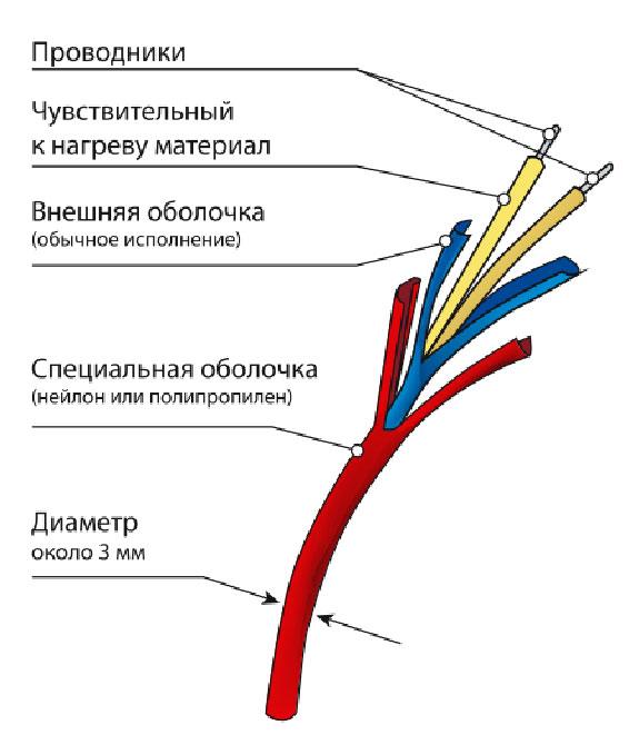 Термокабель. Устройство термокабеля